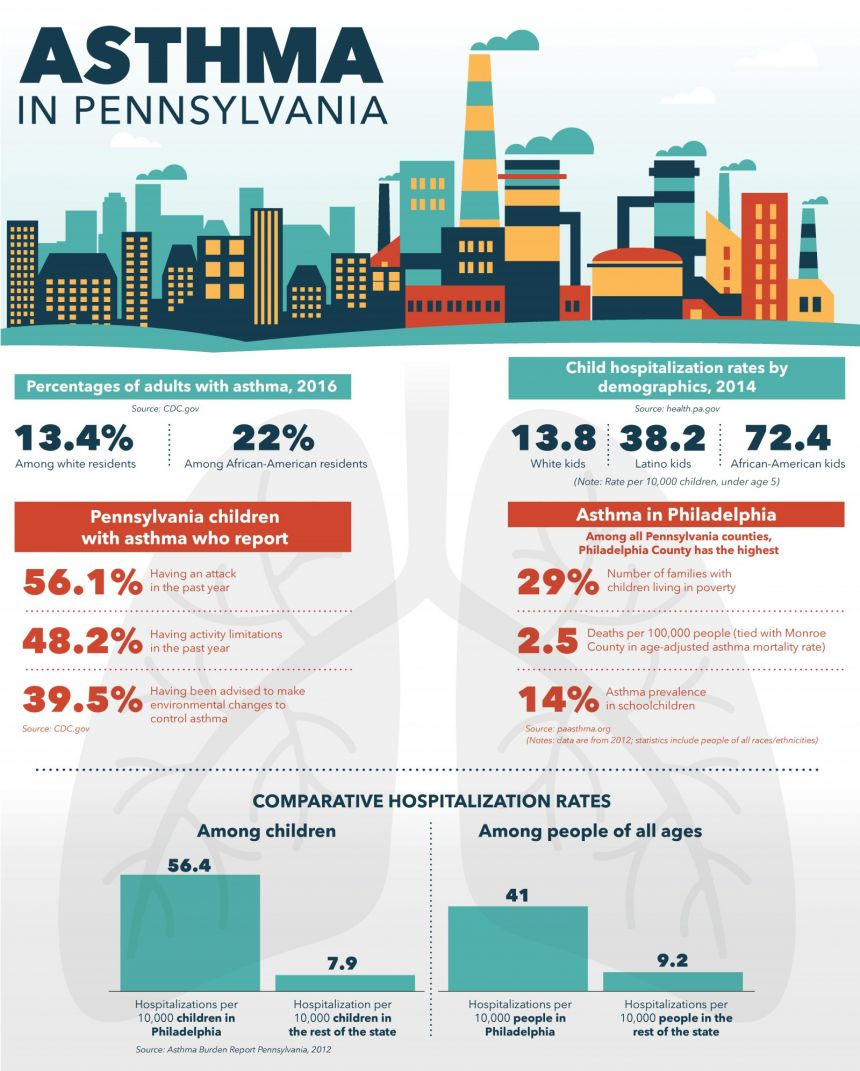 Pennsylvania_Asthma_infographic_May2019_860_1071_80